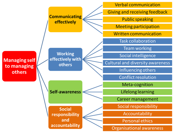 managing diversity through self awareness and personal Diversity in the workplace: benefits, challenges, and the  an effective manager should focus on personal awareness both managers and associates need to be aware.